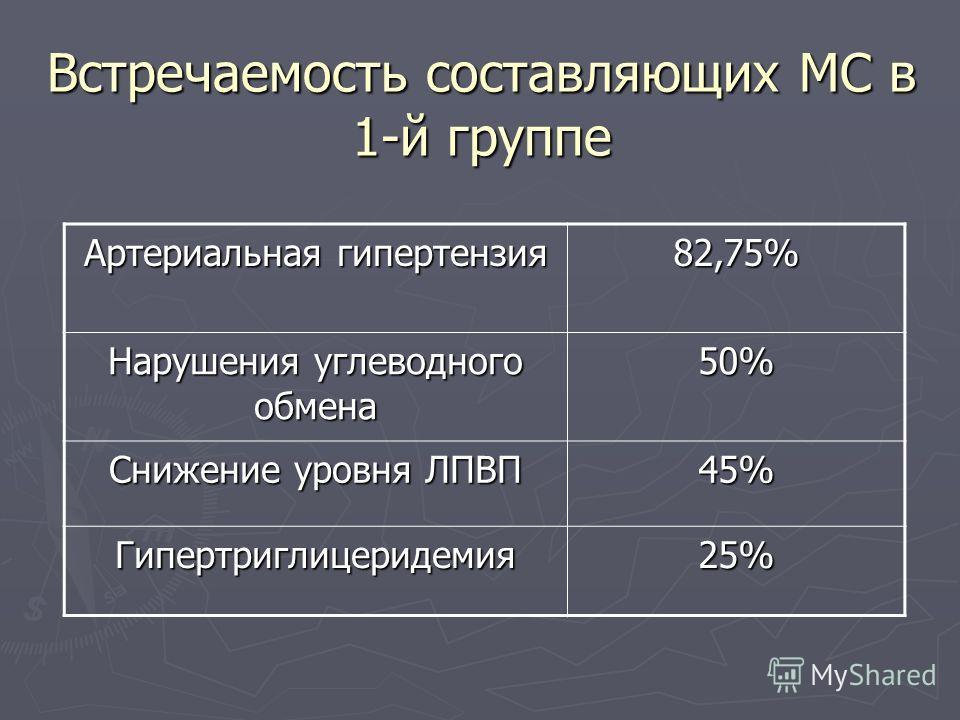 Встречаемость составляющих МС в 1-й группе Артериальная гипертензия 82,75% Нарушения углеводного обмена 50% Снижение уровня ЛПВП 45% Гипертриглицеридемия25%