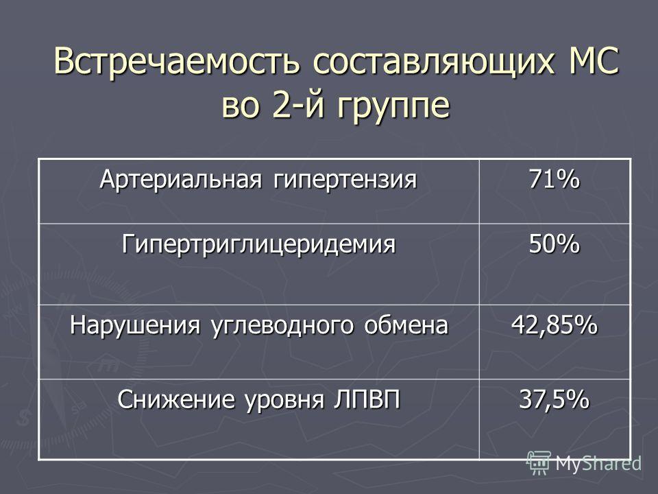 Встречаемость составляющих МС во 2-й группе Артериальная гипертензия 71% Гипертриглицеридемия50% Нарушения углеводного обмена 42,85% Снижение уровня ЛПВП 37,5%