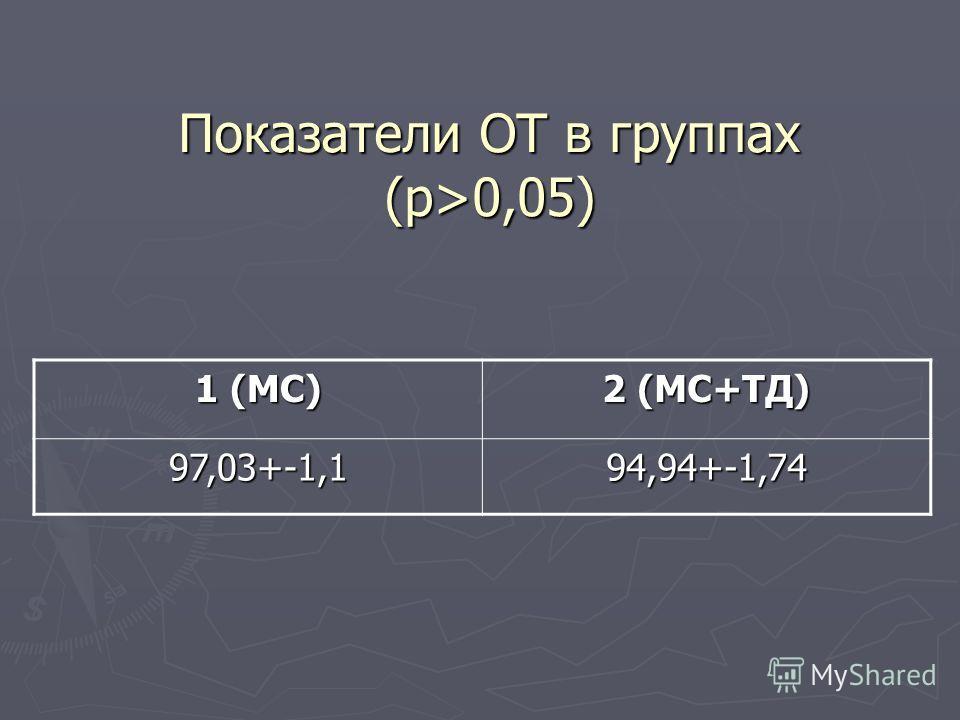 Показатели ОТ в группах (p>0,05) 1 (МС) 2 (МС+ТД) 97,03+-1,194,94+-1,74