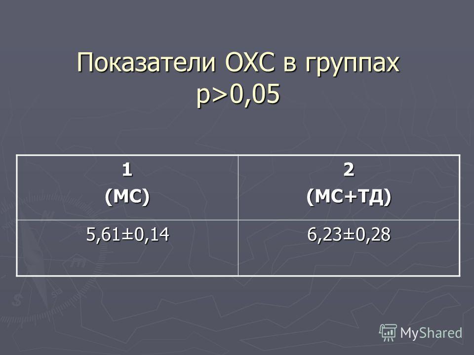 Показатели ОХС в группах p>0,05 1(МС)2(МС+ТД) 5,61±0,14 6,23±0,28