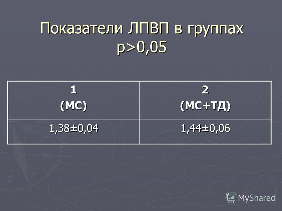 Показатели ЛПВП в группах p>0,05 1(МС)2(МС+ТД) 1,38±0,04 1,44±0,06