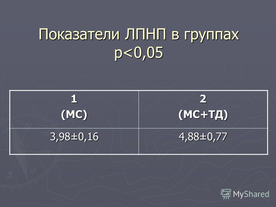 Показатели ЛПНП в группах p