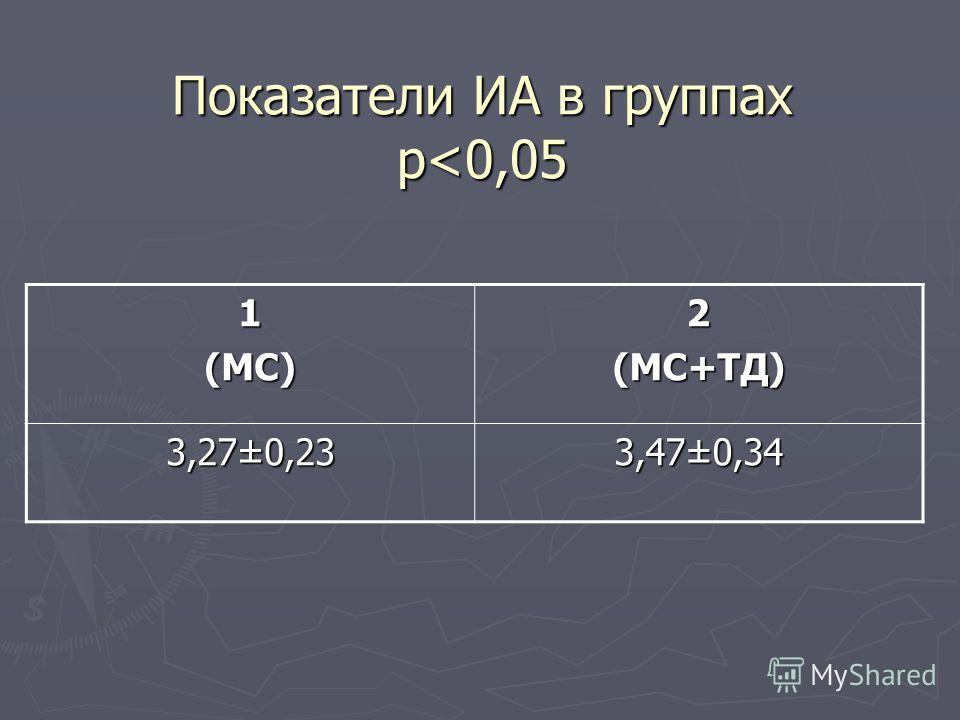 Показатели ИА в группах p