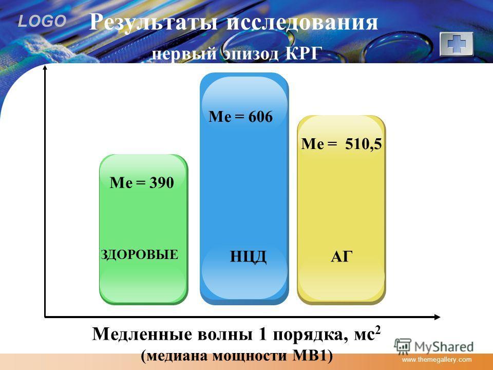 LOGO www.themegallery.com Результаты исследования первый эпизод КРГ Ме = 390 Медленные волны 1 порядка, мс 2 (медиана мощности МВ1) ЗДОРОВЫЕ НЦДАГ Ме = 606 Ме = 510,5