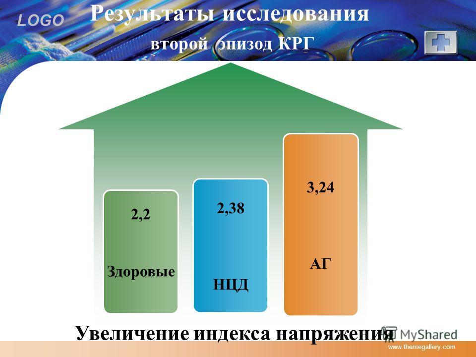 LOGO www.themegallery.com Результаты исследования второй эпизод КРГ 3,24 АГ 2,2 Здоровые 2,38 НЦД Увеличение индекса напряжения