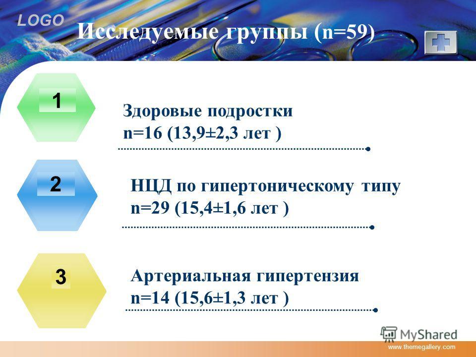 LOGO www.themegallery.com Исследуемые группы ( n=59) Здоровые подростки n=16 (13,9±2,3 лет ) 1 НЦД по гипертоническому типу n=29 (15,4±1,6 лет ) 2 Артериальная гипертензия n=14 (15,6±1,3 лет ) 3