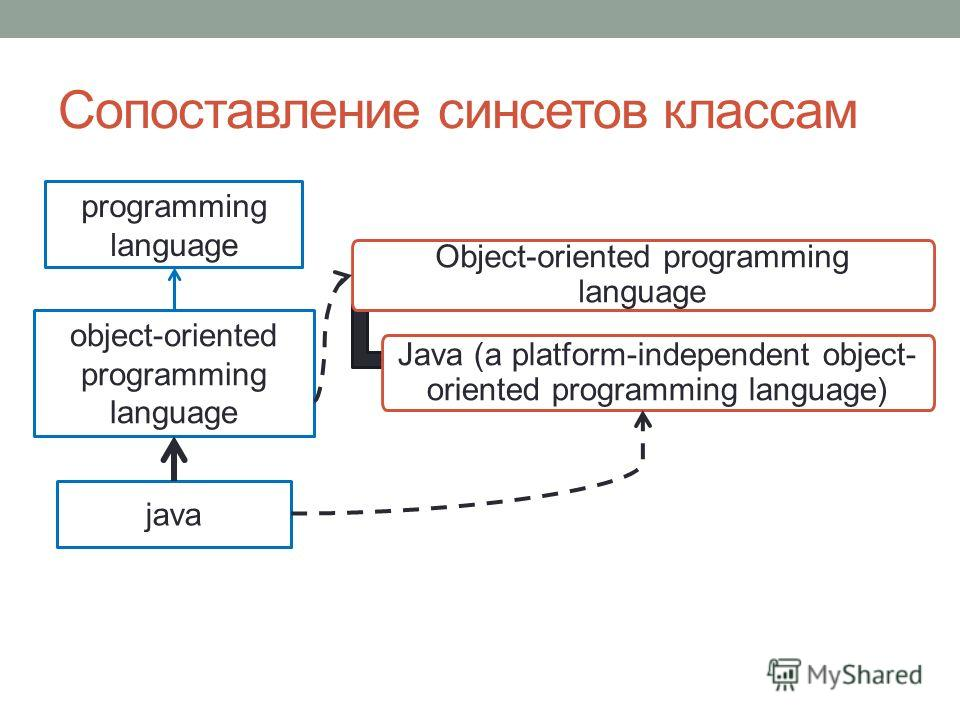 Сопоставление синсетов классам Object-oriented programming language Java (a platform-independent object- oriented programming language) programming language object-oriented programming language java