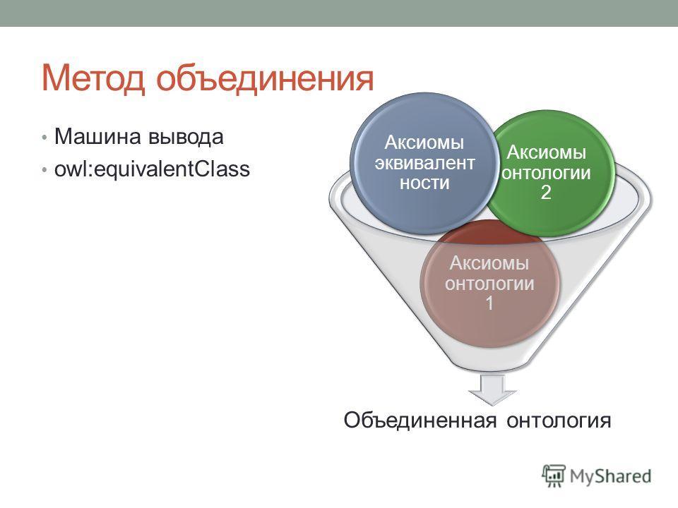 Объединенная онтология Аксиомы онтологии 1 Аксиомы онтологии 2 Аксиомы эквивалент ности Метод объединения Машина вывода owl:equivalentClass