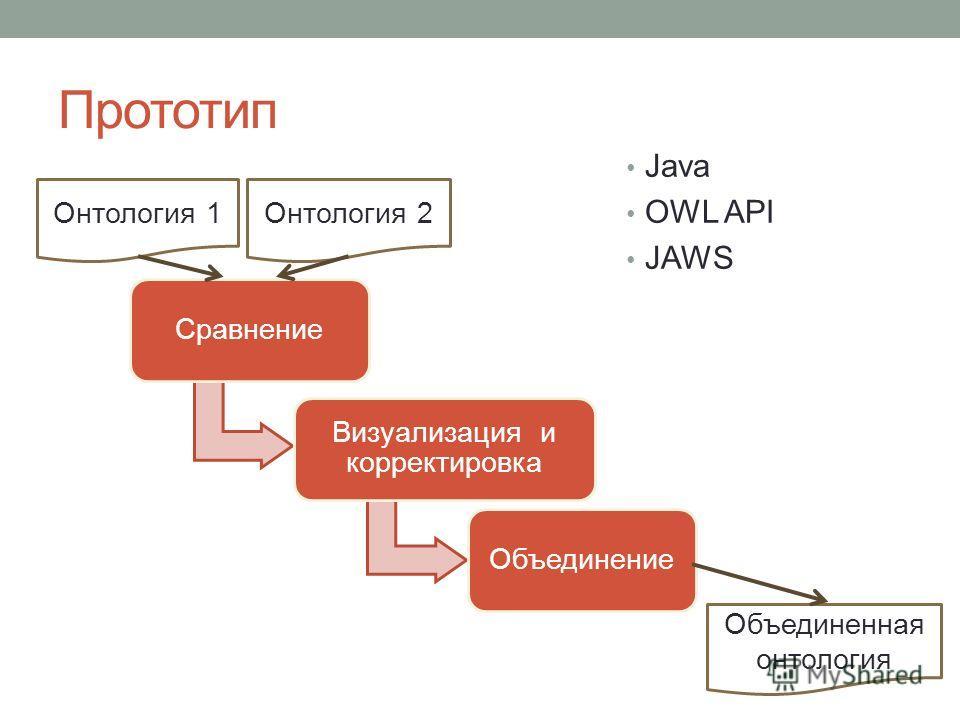 Прототип Java OWL API JAWS Сравнение Визуализация и корректировка Объединение Онтология 1Онтология 2 Объединенная онтология