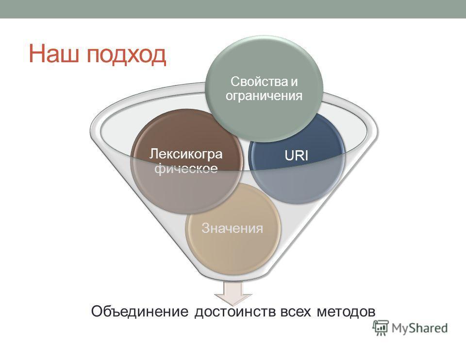 Наш подход Объединение достоинств всех методов Значения Лексикогра фическое URI Свойства и ограничения