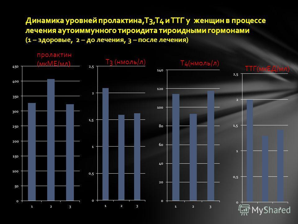 Динамика уровней пролактина,Т3,Т4 и ТТГ у женщин в процессе лечения аутоиммунного тироидита тироидными гормонами (1 – здоровые, 2 – до лечения, 3 – после лечения)