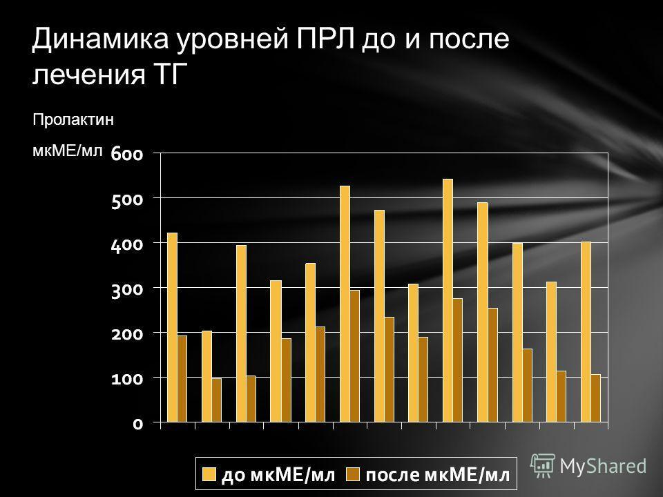 Динамика уровней ПРЛ до и после лечения ТГ Пролактин мкМЕ/мл