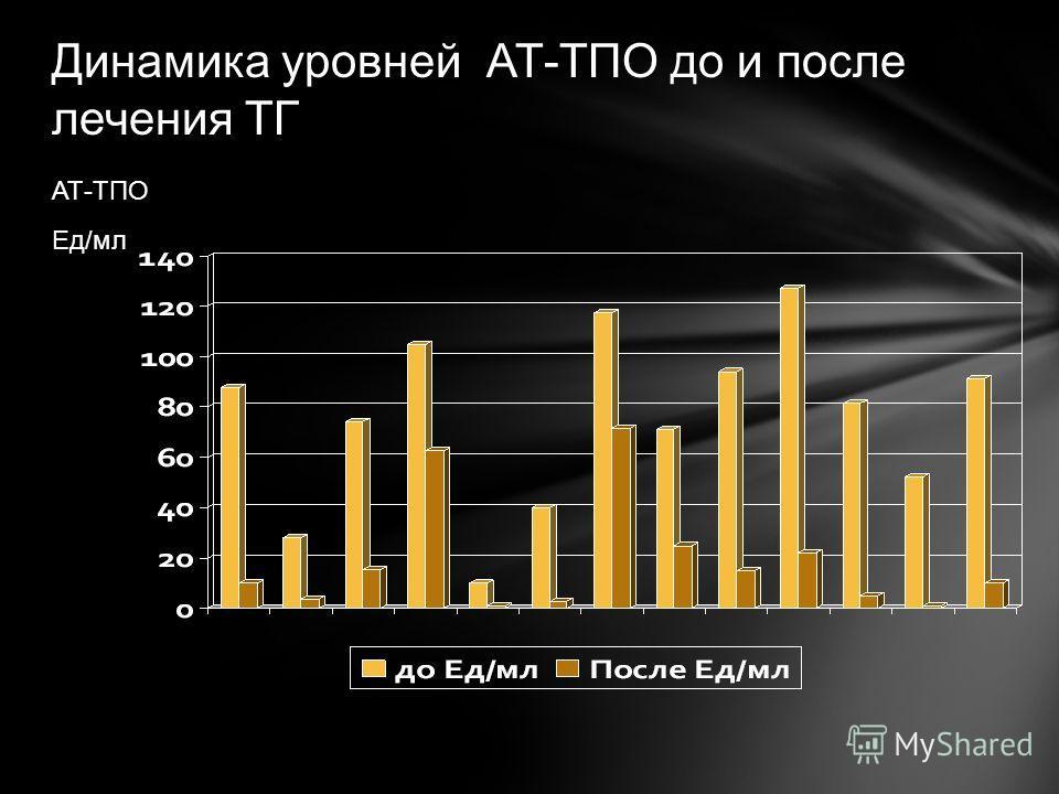 Динамика уровней АТ-ТПО до и после лечения ТГ АТ-ТПО Ед/мл
