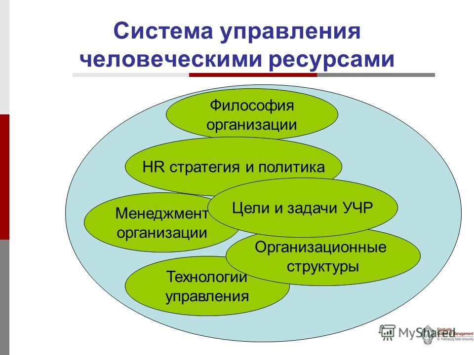 Система управления человеческими ресурсами Философия организации Менеджмент организации Технологии управления HR стратегия и политика Организационные структуры Цели и задачи УЧР