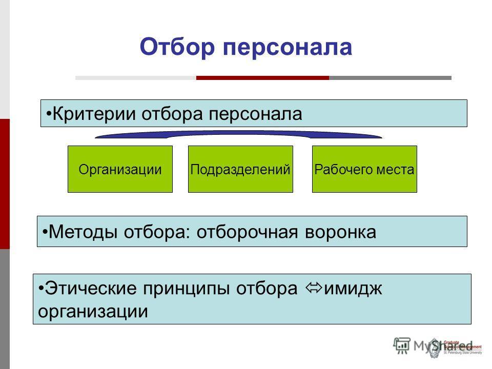 Отбор персонала Критерии отбора персонала ОрганизацииПодразделенийРабочего места Методы отбора: отборочная воронка Этические принципы отбора имидж организации
