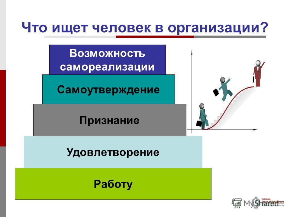 Что ищет человек в организации? Работу Удовлетворение Признание Самоутверждение Возможность самореализации