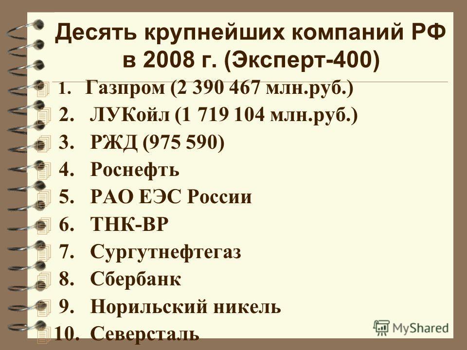 Десять крупнейших компаний РФ в 2008 г. (Эксперт-400) 4 1. Газпром (2 390 467 млн.руб.) 4 2. ЛУКойл (1 719 104 млн.руб.) 4 3. РЖД (975 590) 4 4. Роснефть 4 5. РАО ЕЭС России 4 6. ТНК-ВР 4 7. Сургутнефтегаз 4 8. Сбербанк 4 9. Норильский никель 4 10. С