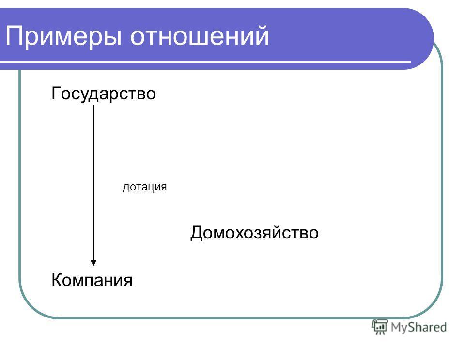 Примеры отношений Государство дотация Домохозяйство Компания