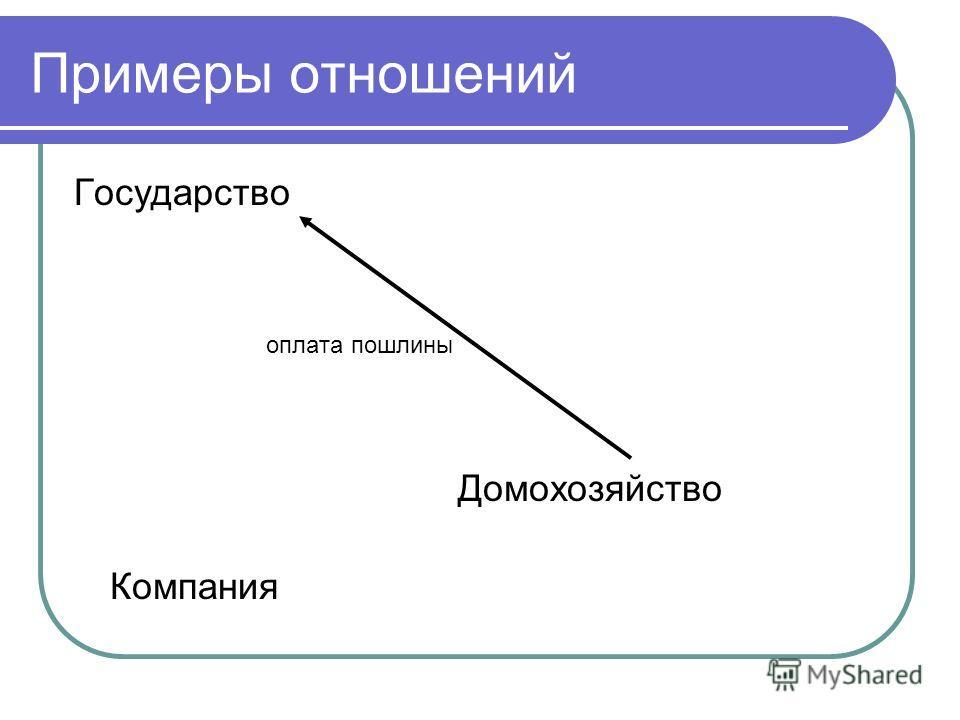 Примеры отношений Государство оплата пошлины Домохозяйство Компания