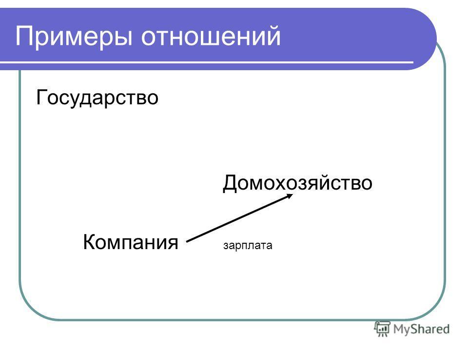 Примеры отношений Государство Домохозяйство Компания зарплата