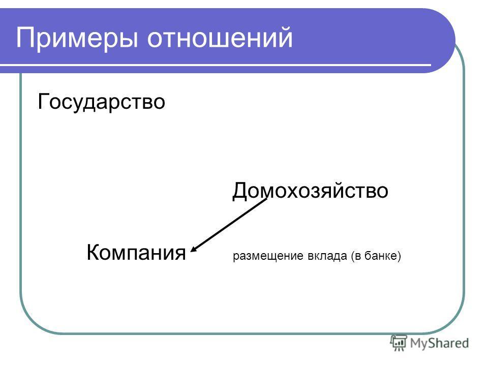 Примеры отношений Государство Домохозяйство Компания размещение вклада (в банке)