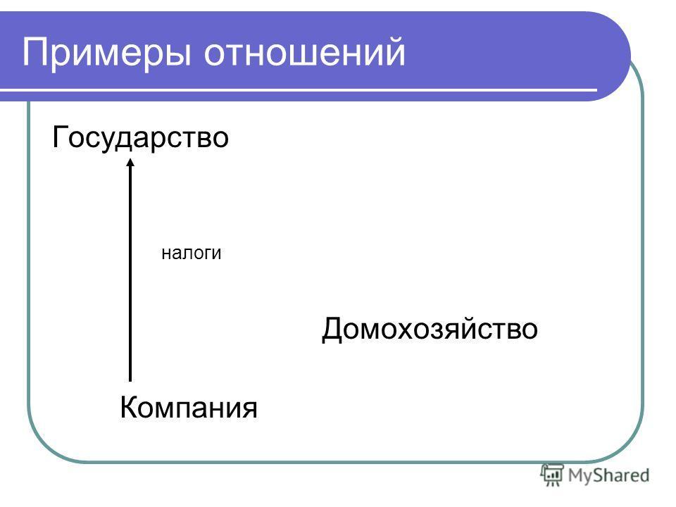 Примеры отношений Государство налоги Домохозяйство Компания