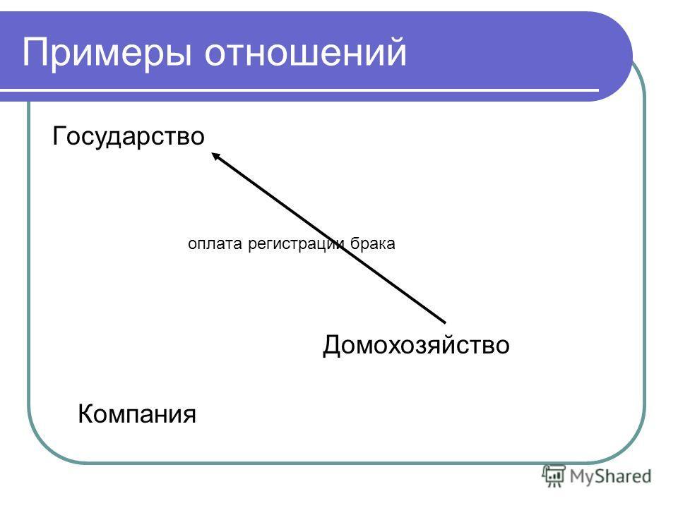 Примеры отношений Государство оплата регистрации брака Домохозяйство Компания