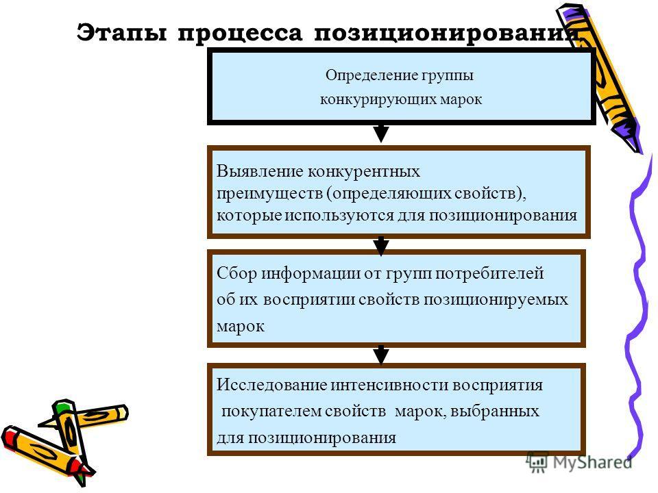 Этапы процесса позиционирования Определение группы конкурирующих марок Исследование интенсивности восприятия покупателем свойств марок, выбранных для позиционирования Выявление конкурентных преимуществ (определяющих свойств), которые используются для