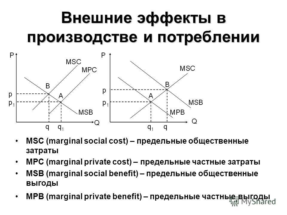 Внешние эффекты в производстве и потреблении MSC (marginal social cost) – предельные общественные затраты MPC (marginal private cost) – предельные частные затраты MSB (marginal social benefit) – предельные общественные выгоды MPB (marginal private be