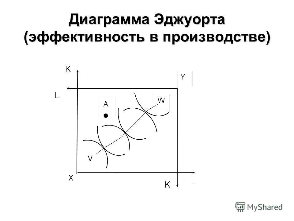 Диаграмма Эджуорта (эффективность в производстве)
