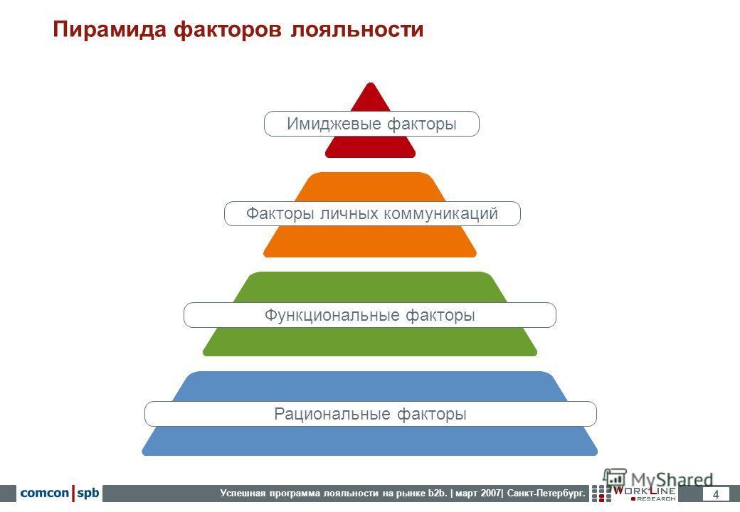Успешная программа лояльности на рынке b2b. | март 2007| Санкт-Петербург. 4 Пирамида факторов лояльности Рациональные факторы Функциональные факторы Факторы личных коммуникаций Имиджевые факторы