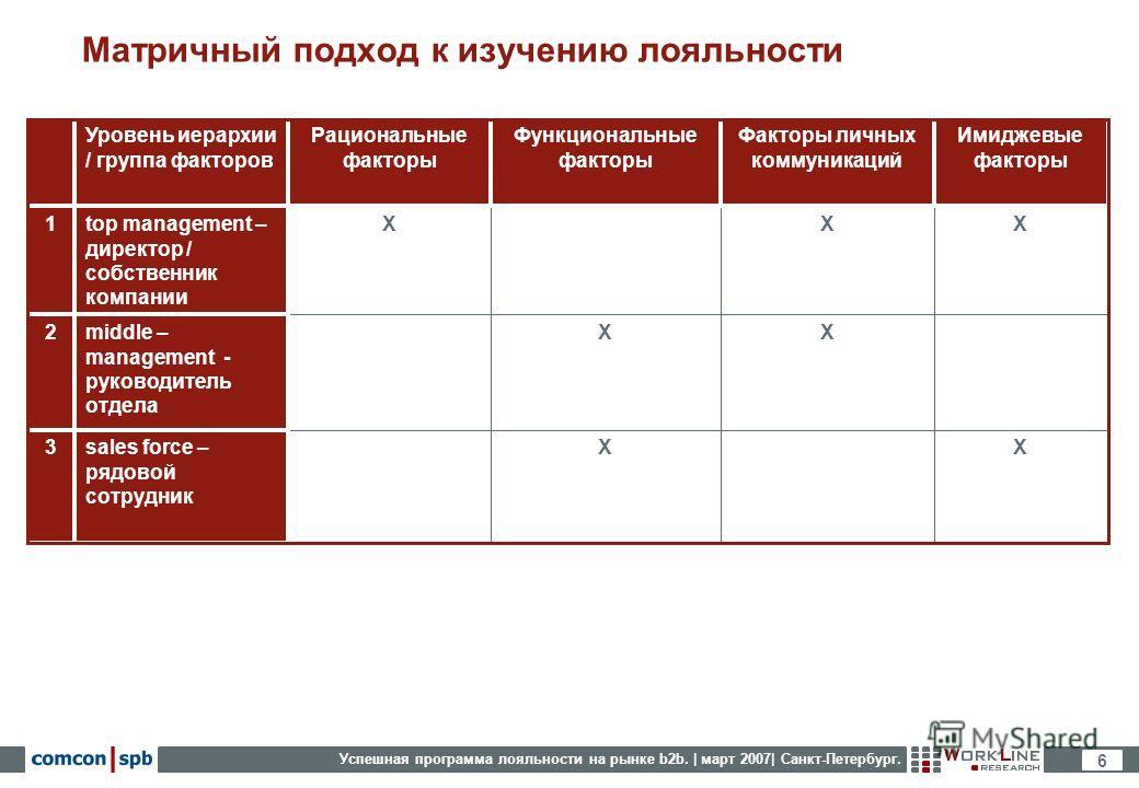 Успешная программа лояльности на рынке b2b. | март 2007| Санкт-Петербург. 6 Матричный подход к изучению лояльности X Рациональные факторы X X Функциональные факторы X sales force – рядовой сотрудник 3 X middle – management - руководитель отдела 2 XX