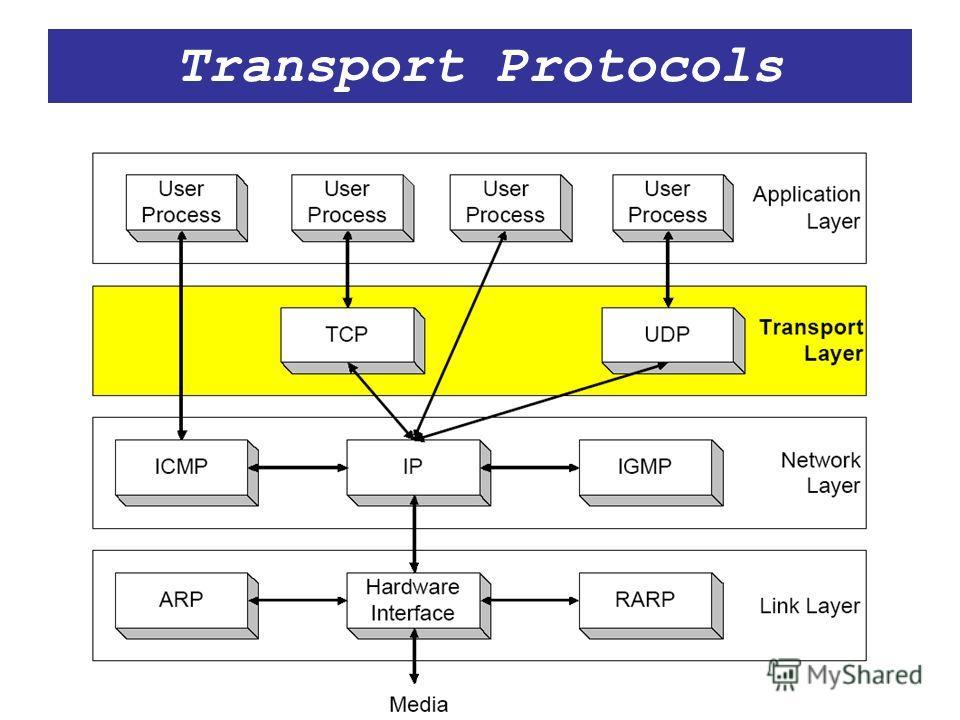 Transport Protocols