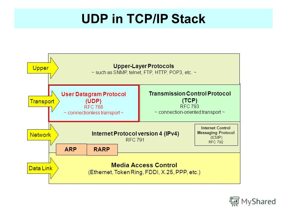 UDP in TCP/IP Stack Media Access Control (Ethernet, Token Ring, FDDI, X.25, PPP, etc.) User Datagram Protocol (UDP) RFC 768 ~ connectionless transport ~ Transmission Control Protocol (TCP) RFC 793 ~ connection-oriented transport ~ Upper-Layer Protoco