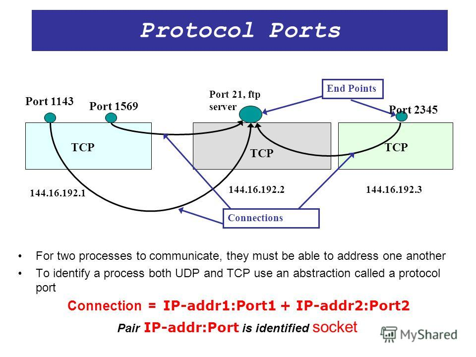 Protocol Ports For two processes to communicate, they must be able to address one another To identify a process both UDP and TCP use an abstraction called a protocol port Connection = IP-addr1:Port1 + IP-addr2:Port2 Pair IP-addr:Port is identified so