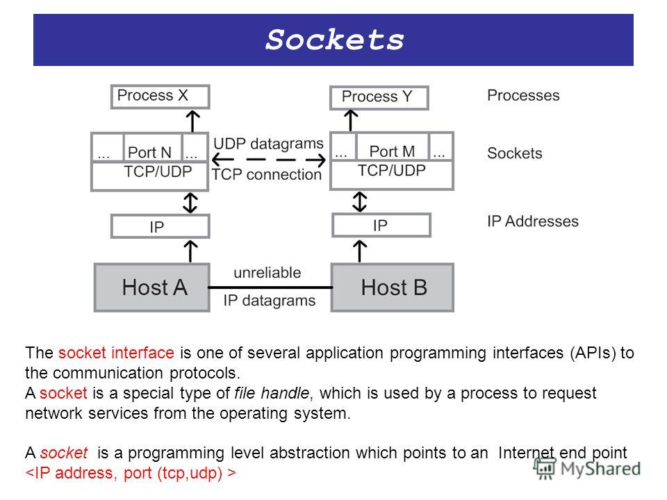 Sockets The socket interface is one of several application programming interfaces (APIs) to the communication protocols. A socket is a special type of file handle, which is used by a process to request network services from the operating system. A so