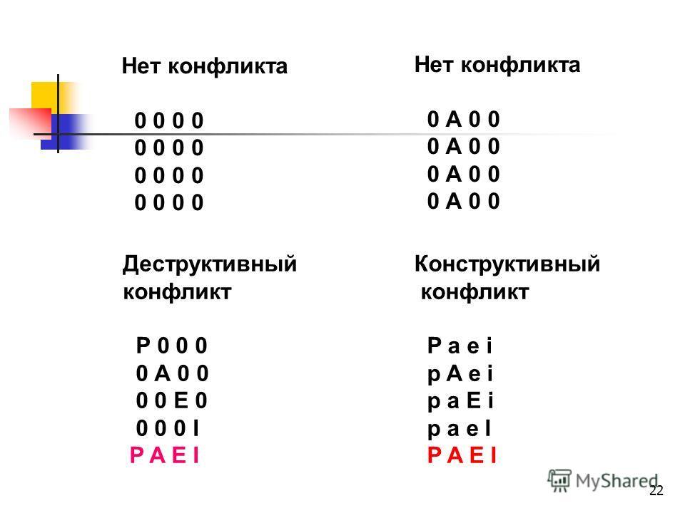 22 Нет конфликта 0 0 0 0 Нет конфликта 0 А 0 0 Деструктивный конфликт Р 0 0 0 0 А 0 0 0 0 Е 0 0 0 0 I P A E I Конструктивный конфликт P a e i p A e i p a E i p a e I P A E I