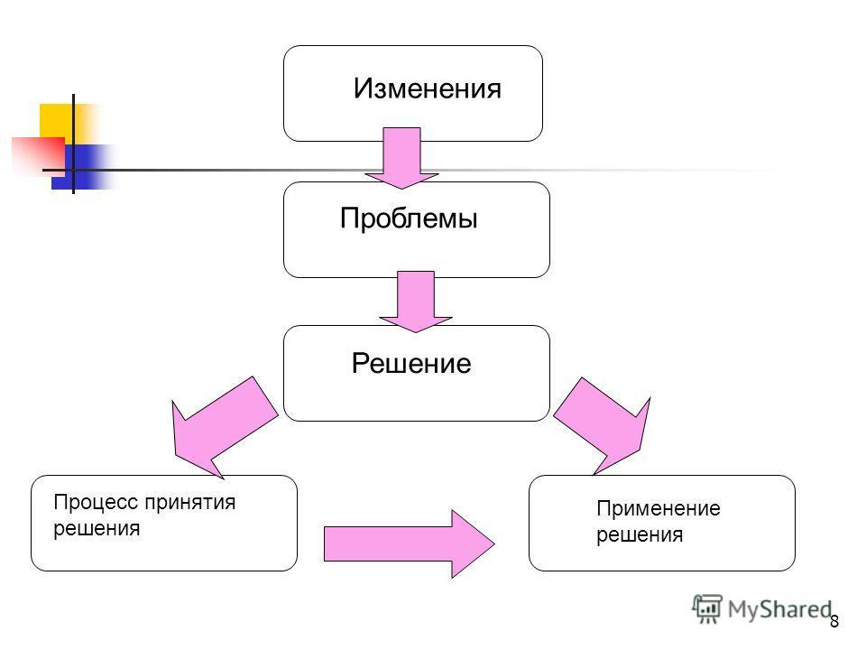 8 Изменения Проблемы Решение Процесс принятия решения Применение решения
