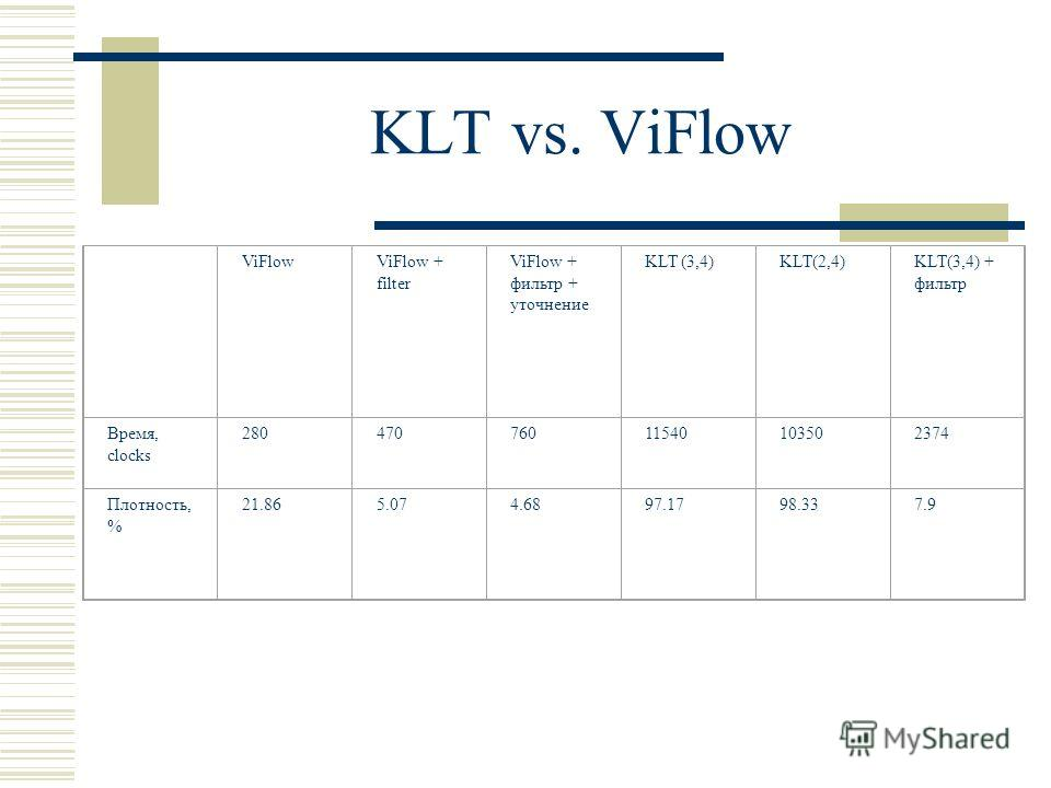 KLT vs. ViFlow ViFlowViFlow + filter ViFlow + фильтр + уточнение KLT (3,4)KLT(2,4)KLT(3,4) + фильтр Время, clocks 28047076011540103502374 Плотность, % 21.86 5.074.6897.1798.337.9