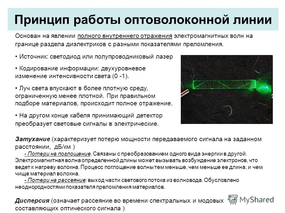 Принцип работы оптоволоконной линии Основан на явлении полного внутреннего отражения электромагнитных волн на границе раздела диэлектриков с разными показателями преломления. Источник: светодиод или полупроводниковый лазер Кодирование информации: дву