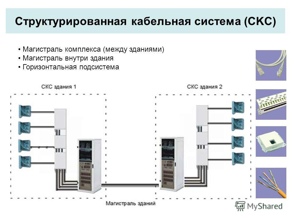 Структурированная кабельная система (CKC) Магистраль комплекса (между зданиями) Магистраль внутри здания Горизонтальная подсистема