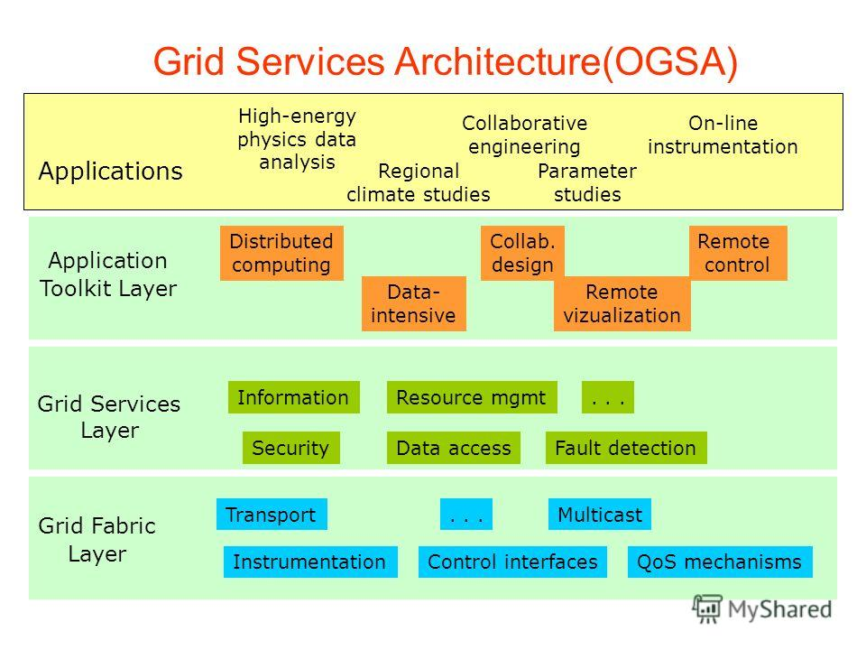 Grid Services Architecture(OGSA) Applications Grid Services Layer InformationResource mgmt SecurityData accessFault detection... Grid Fabric Layer TransportMulticast InstrumentationControl interfacesQoS mechanisms... High-energy physics data analysis
