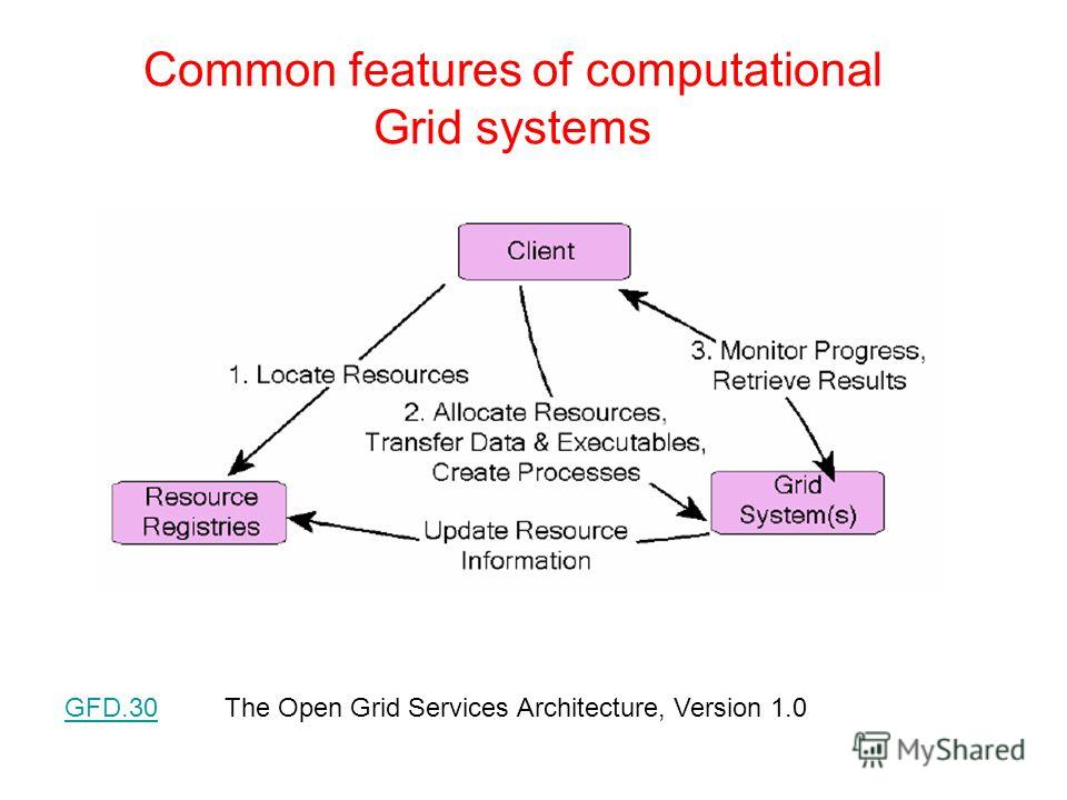 Common features of computational Grid systems GFD.30The Open Grid Services Architecture, Version 1.0