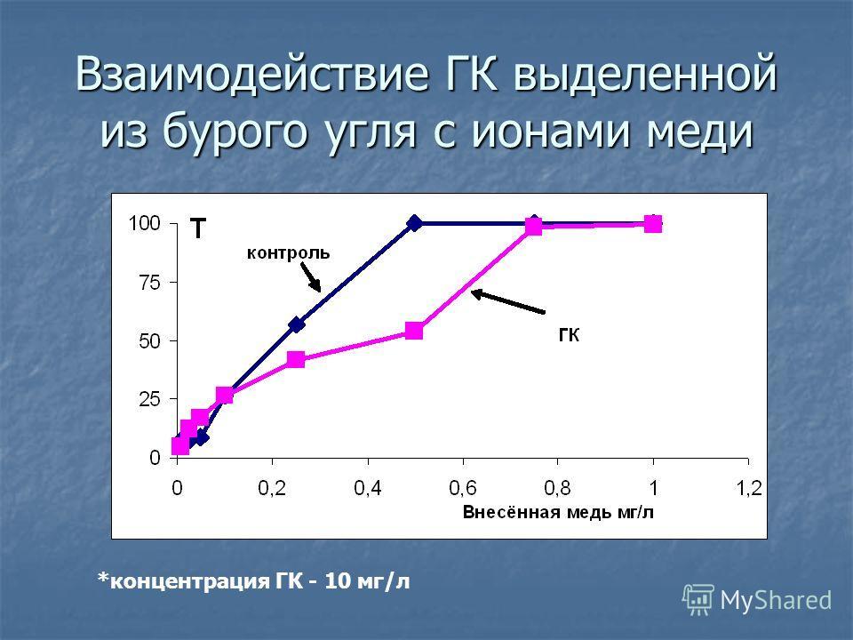Взаимодействие ГК выделенной из бурого угля с ионами меди *концентрация ГК - 10 мг/л