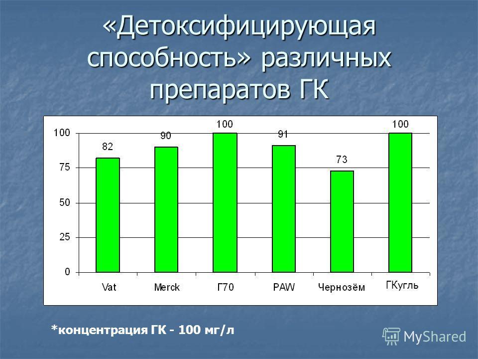 «Детоксифицирующая способность» различных препаратов ГК *концентрация ГК - 100 мг/л ГКугль