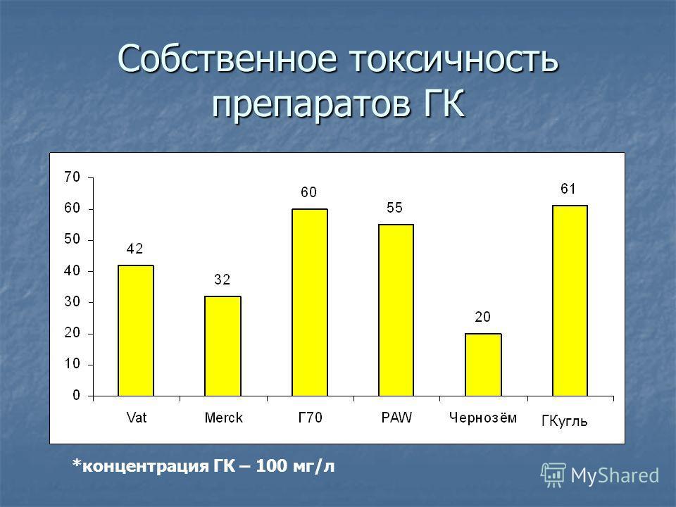 Собственное токсичность препаратов ГК *концентрация ГК – 100 мг/л ГКугль