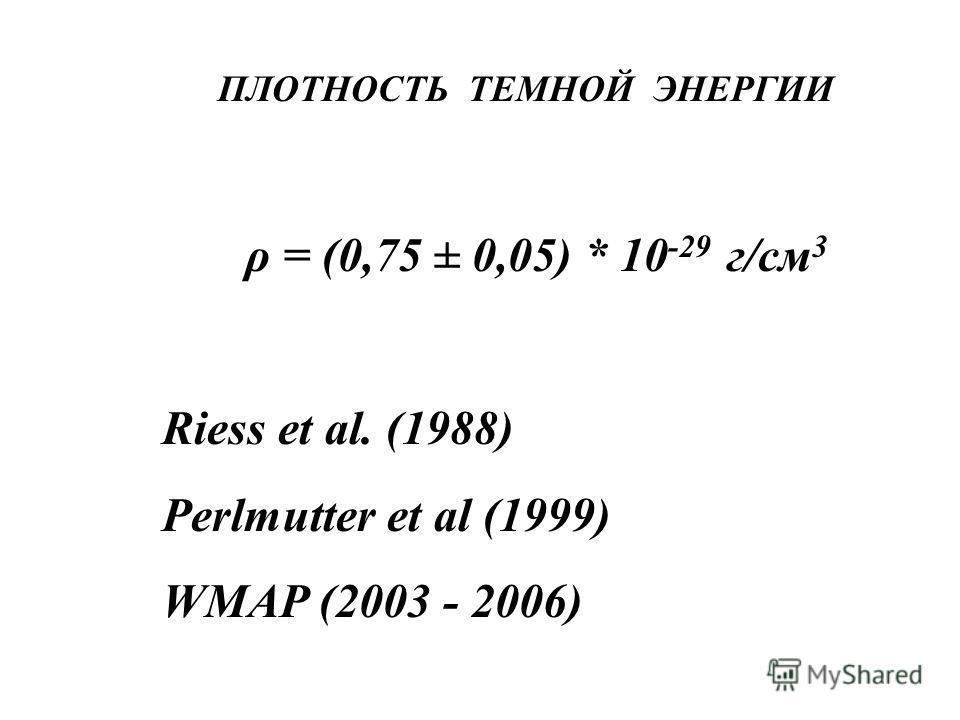 ПЛОТНОСТЬ ТЕМНОЙ ЭНЕРГИИ ρ = (0,75 ± 0,05) * 10 -29 г/см 3 Riess et al. (1988) Perlmutter et al (1999) WMAP (2003 - 2006)