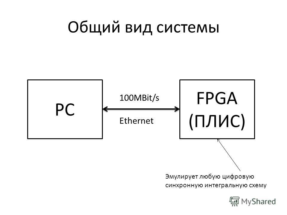 Общий вид системы PC FPGA (ПЛИС) 100MBit/s Ethernet Эмулирует любую цифровую синхронную интегральную схему