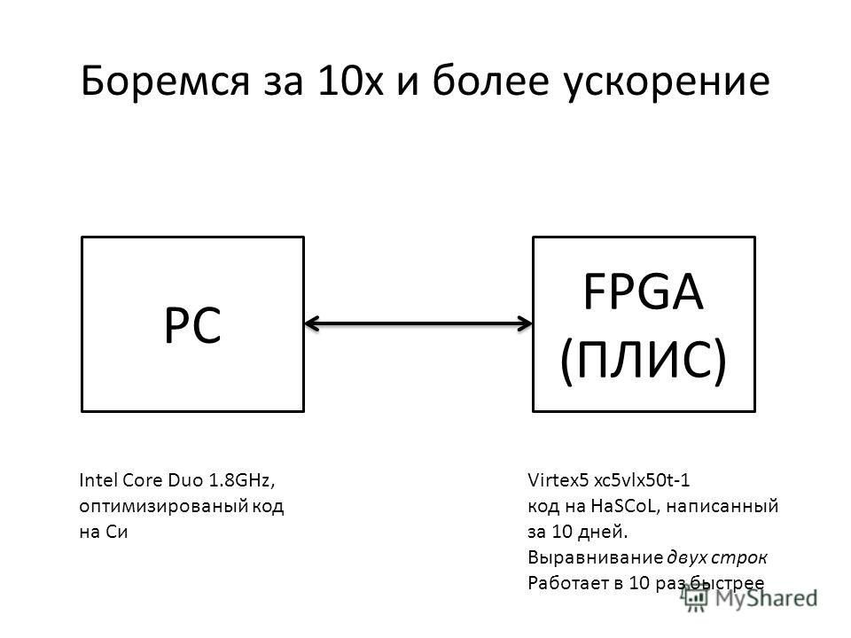 Боремся за 10х и более ускорение PC FPGA (ПЛИС) Intel Core Duo 1.8GHz, оптимизированый код на Си Virtex5 xc5vlx50t-1 код на HaSCoL, написанный за 10 дней. Выравнивание двух строк Работает в 10 раз быстрее
