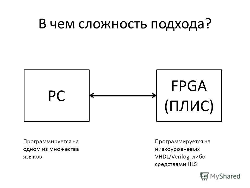 В чем сложность подхода? PC FPGA (ПЛИС) Программируется на одном из множества языков Программируется на низкоуровневых VHDL/Verilog, либо средствами HLS